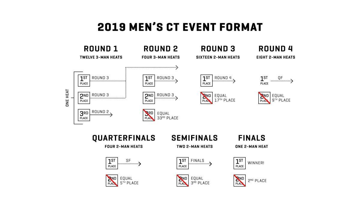Men's CT Format