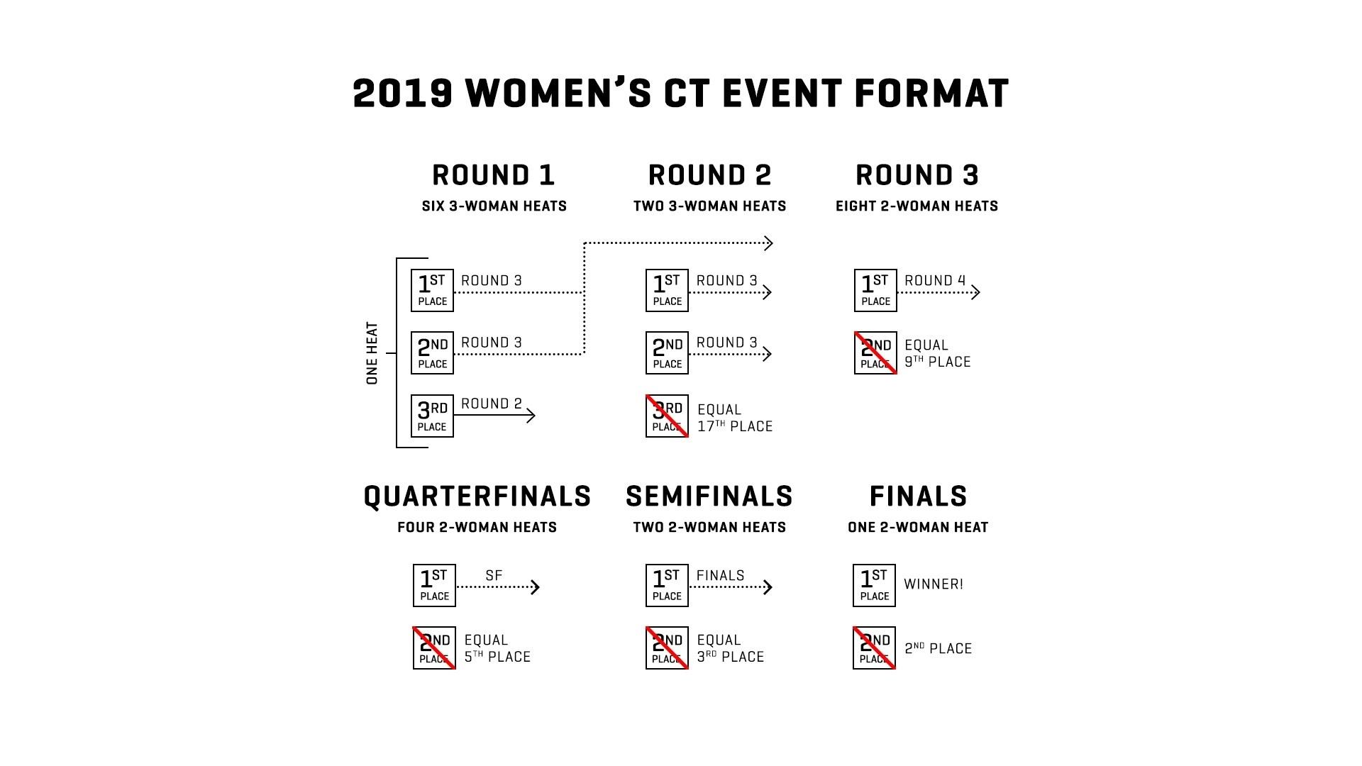 Women's CT Format